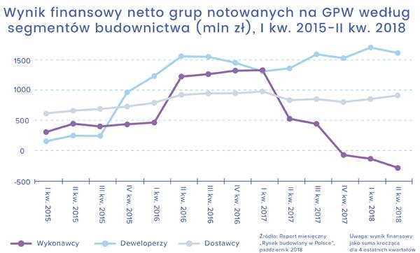 Wynik finansowy grup notowanych na GPW wg segmentów budownictwa