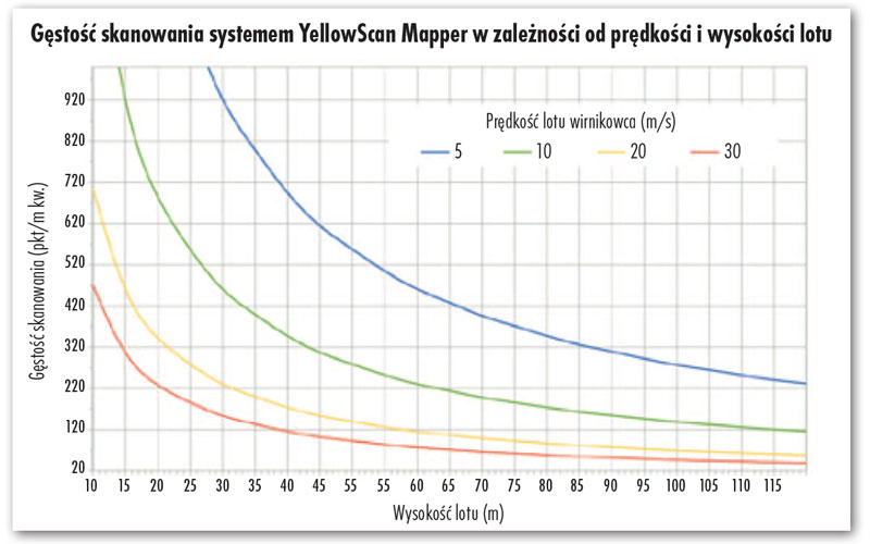 Gęstość skanowania systemem YellowScan Mapper w zależności od prędkości i wysokości lotu