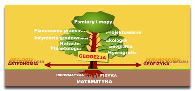 geodezja - definicja, drzewo nauk