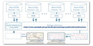 Koncepcja zbiorczej usługi WMS do prezentacji działek ewidencyjnych