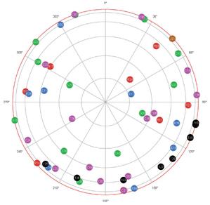 Widoczność satelitów GNSS nad Warszawą 25 stycznia 2019
