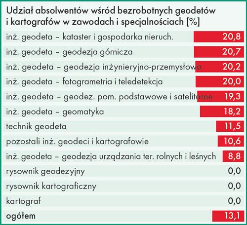 udział absolwentów wśród bezrobotnych geodetów i kartografów w zawodach i specjalnościach [%]