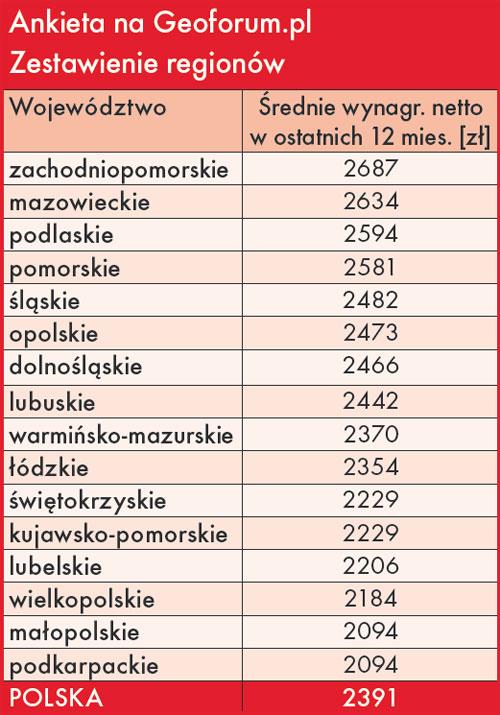Ankieta na Geoforum.pl dotycząca zarobków w branży geodezyjnej. Zestawienie regionów