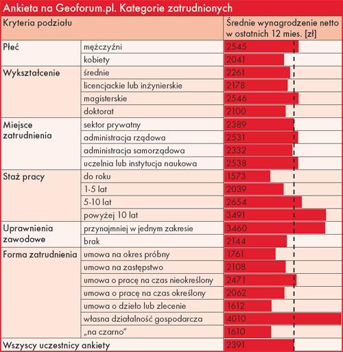 Ankieta na Geoforum.pl dotycząca zarobków w branży geodezyjnej. Kategorie zatrudnionych