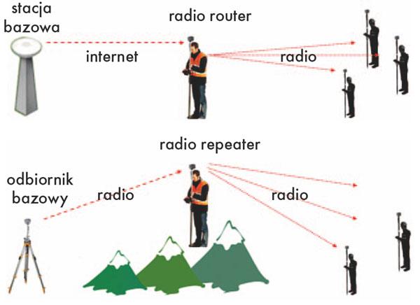 Zasada działania funkcji radio router i radio repeater w odbiorniku GNSS Kolida