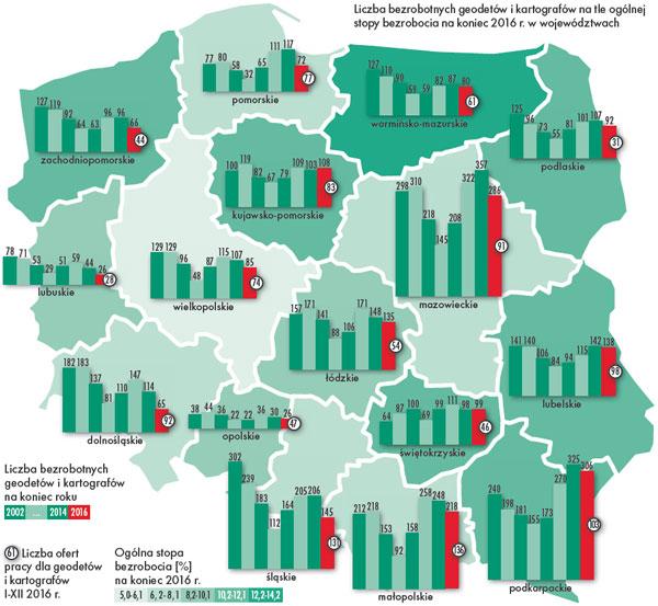 Liczba bezrobotnych geodetów i kartografów na tle ogólnej stopy bezrobocia na koniec 2016 r. w województwach