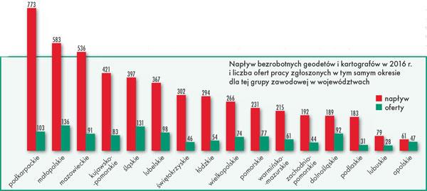 Napływ bezrobotnych geodetów i kartografów w 2016 r. i liczba ofert pracy zgłoszonych w tym samym okresie dla tej grupy zawodowej w województwach