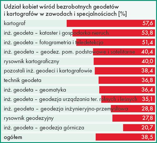 udział kobiet wśród bezrobotnych geodetów i kartografów w zawodach i specjalnościach [%]