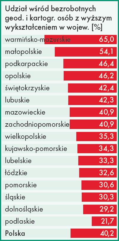 udział wśród bezrobotnych geodetów i kartografów osób z wyższym wykształceniem w województwach [%]