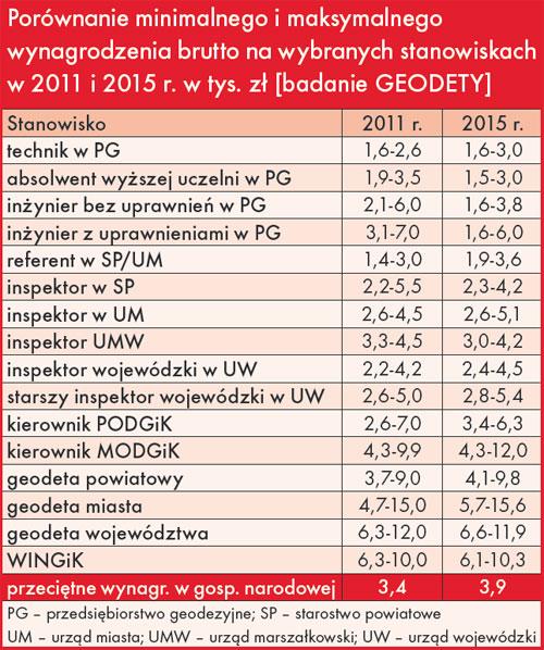 Porównanie minimalnego i maksymalnego wynagrodzenia brutto na wybranych stanowiskach w 2011 i 2015 r. w tys. zł [badanie GEODETY]