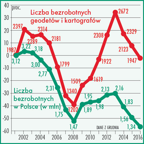 Liczba bezrobotnych geodetów i kartografów