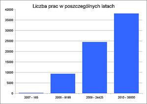 ePODGiK w 2010 r.