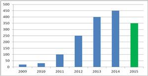 Podsumowanie roku wdrożeń technologii e-Gmina <br /> Liczba wdrożeń systemu iMPA w poszczególnych latach