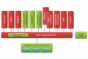 GUGiK zamawia rozwój e-usług za kilka mln zł <br /> Architektura logiczna SIG: elementy rozbudowywane w ramach CAPAP, ZSIN Faza II i K-GESUT oznaczono kolorem czerwonym (fot. SIWZ)