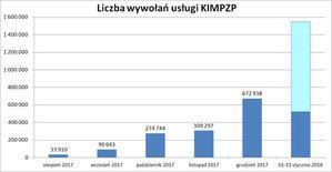 Spory wzrost zainteresowania Krajową Integracją MPZP
