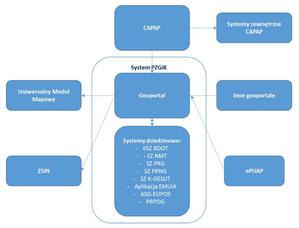 Kto będzie rozwijał systemy informatyczne GUGiK? <br /> Kontekst Systemu Informacyjnego GUGiK (SIG)