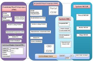 Powiat opolski zamawia wdrożenie e-usług <br /> Schemat koncepcji węzła PODGiK w powiązaniu z CUW (źródło: SIWZ)