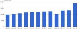 Spory wzrost odwiedzin geoportali Geo-Systemu <br /> Wykres odwiedzin GODP za ostatni rok w podziale na miesiące