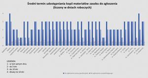 Śląskie: jak funkcjonuje służba geodezyjna w województwie <br /> Źródło: Śląski WINGiK