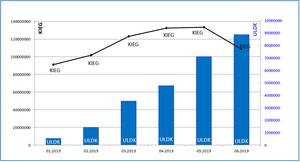 Geoportal: wykorzystanie usług sieciowych w czerwcu <br /> Źródło: GUGiK