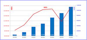 Wykorzystanie usług sieciowych KIEG i ULDK w lipcu <br /> Źródło: GUGiK
