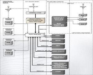GGK będzie koordynować budowę ZSIN <br /> Schemat ZSIN