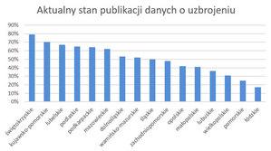 Już połowa powiatów w zbiorczej usłudze KIUT <br /> Procentowy udział powiatów udostępniających dane o uzbrojeniu terenu w danym województwie