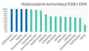 Komunikacja EGiB-EKW we wszystkich kujawsko-pomorskich powiatach