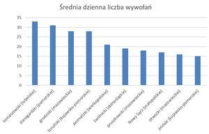 Wszystkie podlaskie i pomorskie powiaty korzystają z EKW