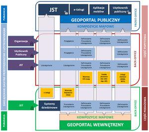 Kujawsko-pomorskie zamawia rozbudowę SIP-u <br /> Schemat SIP-u