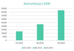 Już wszystkie powiaty z komunikacją EGiB - EKW <br /> Statystyki wykorzystania narzędzia