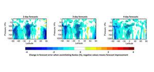 Dzięki satelicie Aeolus prognozy pogody stają się dokładniejsze <br /> Wpływ danych z satelity Aeolus na jakość prognoz - wartości ujemne oznaczają poprawę