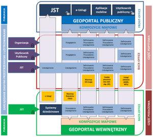 Rusza rozbudowa kujawsko-pomorskiego SIP <br /> Schemat docelowego SIP-u