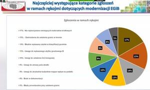 Samorządowcy, wykonawcy i GUGiK o sensownej modernizacji EGiB <br /> Fragment prezentacji GGK