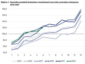 Produkcja budowlana: w czerwcu spadki, ale w lipcu mają być wzrosty <br /> fot. GUS