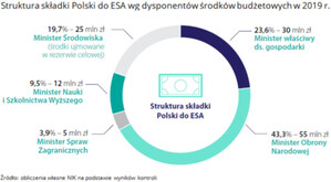NIK ocenia rozwój sektora kosmicznego w Polsce