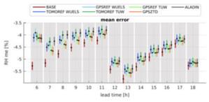 Przełom w tomografii GNSS <br /> Rys. 1. Średni błąd wilgotności względnej w zależności od horyzontu prognozy [h]