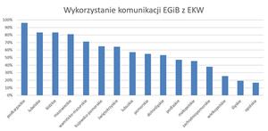 Podkarpackie liderem w komunikacji systemów EGiB z EKW [Aktualizacja]