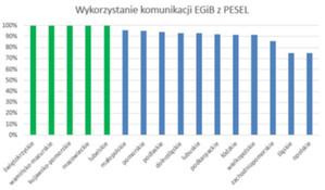 Piąte województwo ze wszystkimi powiatami korzystającymi z PESEL <br /> Procentowy udział powiatów komunikujących się z PESEL w poszczególnych województwach