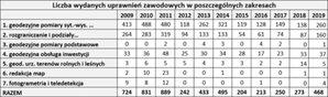 Spory wzrost zainteresowania geodezyjnymi uprawnieniami zawodowymi