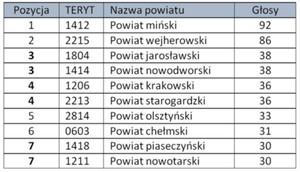 Plebiscyt GUGiK na najlepszy PODGiK rozstrzygnięty! <br /> Tabela wyników