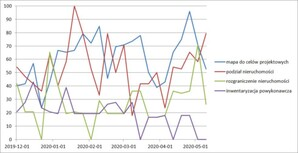 Geodeci znów poszukiwani w internecie <br /> Wyniki Google Trends dla różnych usług