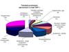 Raport TAI: Mniej przetargów budowlanych