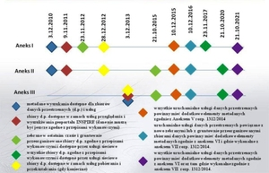 Budowa europejskiej IIP teoretycznie na finiszu <br /> Mapa drogowa INSPIRE (źródło: GUGiK)