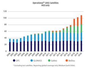 W Raporcie GNSS o popularyzacji odbiorników wieloczęstotliwościowych <br /> Liczba dostępnych satelitów GNSS