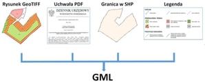 Geo-System udostępnia aplikację do generowania MPZP w GML