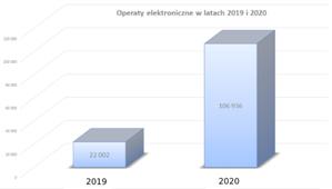 Znaczny wzrost liczby operatów elektronicznych