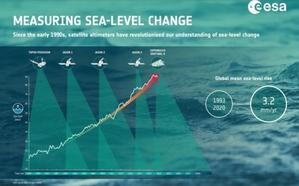 Sentinel-6 wystartował! Wprowadzi nową jakość w badaniu poziomu oceanów
