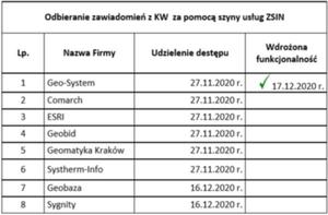 Pierwszy powiat odbiera zawiadomienia z ksiąg wieczystych przez ZSIN