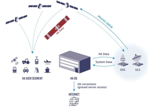 Kiedy ruszy Galileo wysokiej dokładności? <br /> Schemat działania usługi Galileo HAS